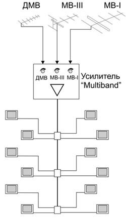 Коллективная антенна с усилителем
